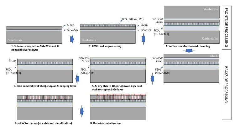 Process flow for extreme wafer thinning and formation of nano TSVs.